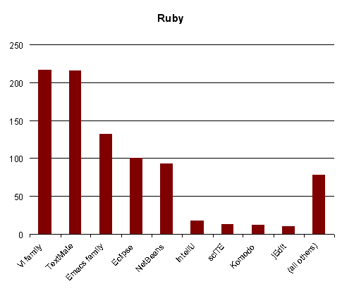 Ruby Vi