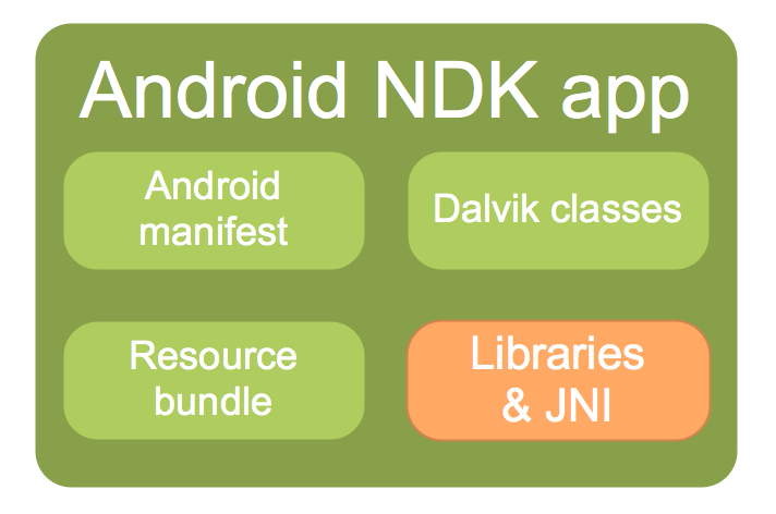 What's in an Android NDK app