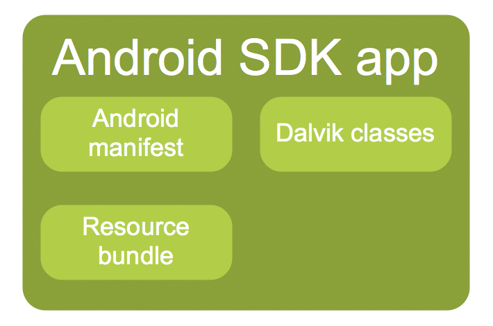 What's in an Android SDK app