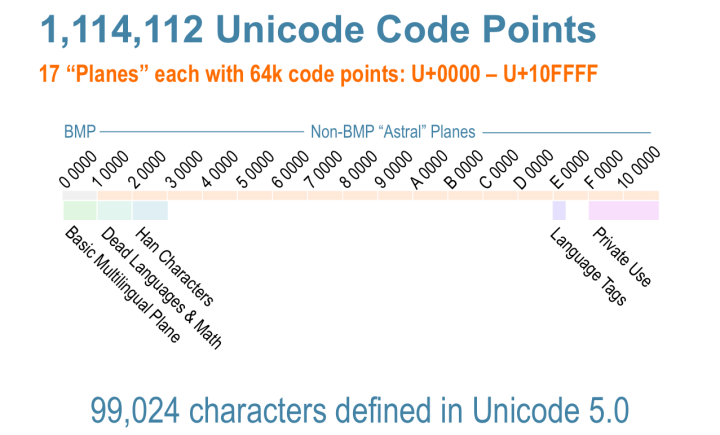 ongoing by Tim Bray · Unicode and Ruby