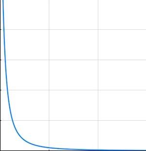 inverse-square curve