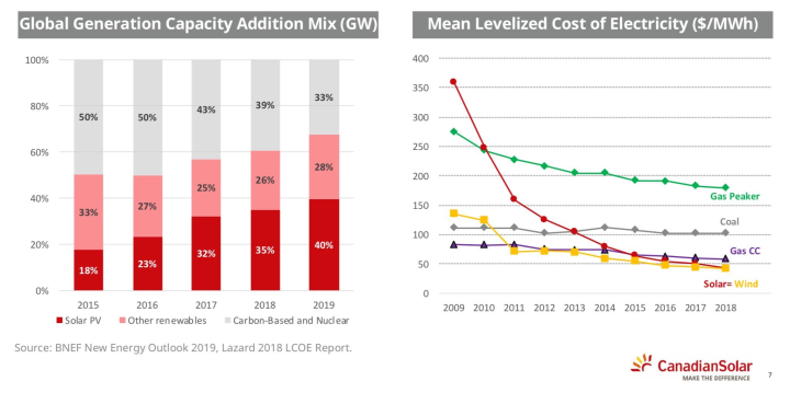 Current energy pricing trends