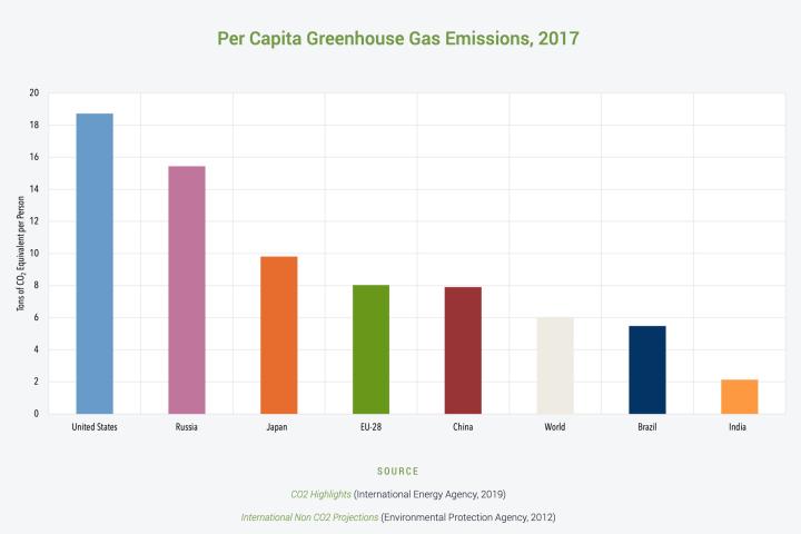 Global GHG per capita, 2017