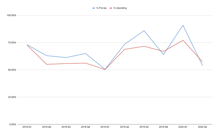 AWS Proportion of Amazon Profit, Quarterly since 2018 Q1