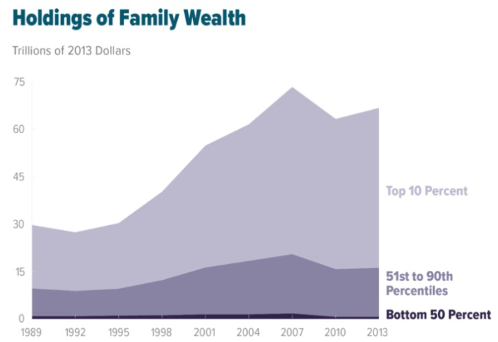 US family wealth distribution