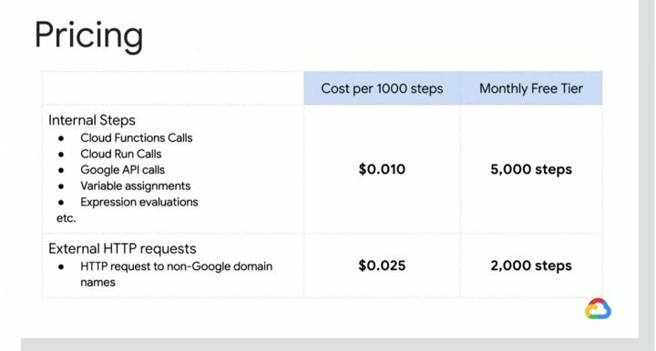 Google Cloud Workflows pricing